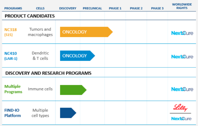 NextCure Immunotherapy Product Development Pipeline includes NC218 in clinical phase 1/2 and NC410 in preclinical research.
