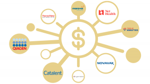 BioHealth Capital Region M&A Roundup First Half of 2020