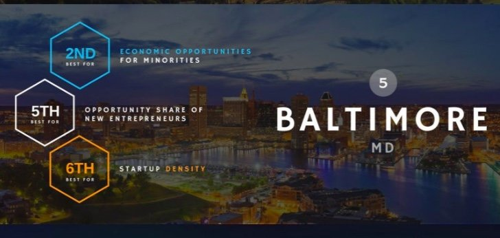 Baltimore is one of the top cities for minority entrepreneurs.